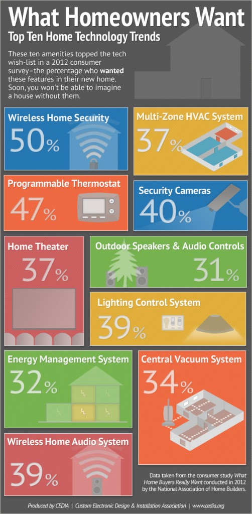 http://www.cedia.org/blog/infographic-what-homeowners-want