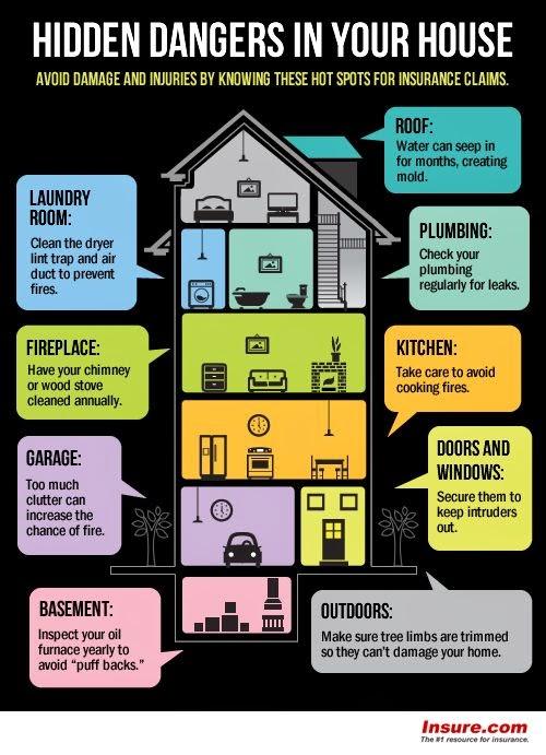 Insure.com Hidden Dangers in Your House