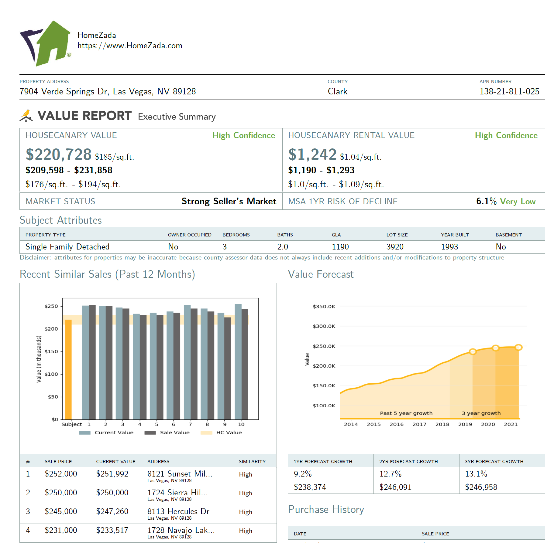 HomeZada New Property Market Analysis Report