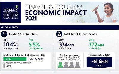 Contribución del sector de viajes y turismo al PIB global cayó 49,1% en 2020
