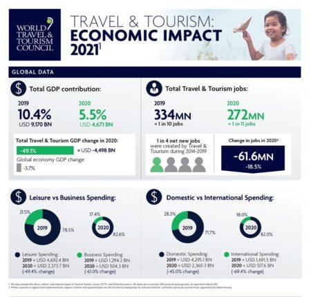 Informe anual de Impacto Económico (EIR) del Consejo Mundial de Viajes y Turismo (WTTC).