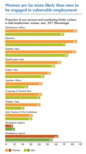 MDG1Women-men-vulnerable-employment-MDGs2012
