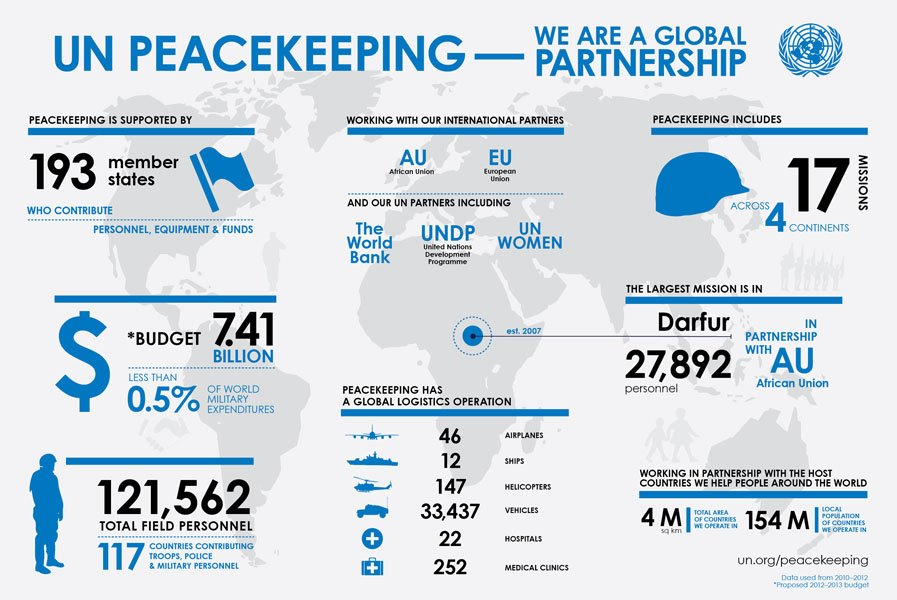 PEACEKEEPER DAY 2013 UN