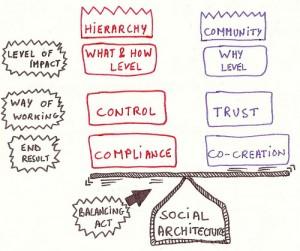 community-vs-hierarchy-2