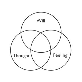 WILL THOUGHT FEELING