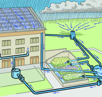 Diagram showing how the water reuse system works