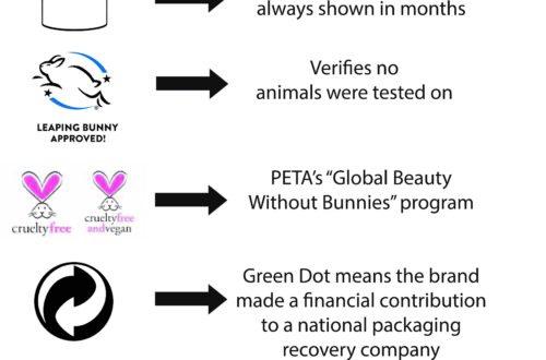 Skincare_Symbols_explained