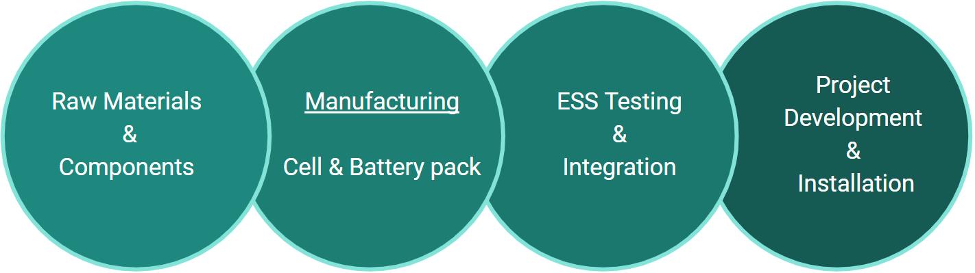 supply chain electrios