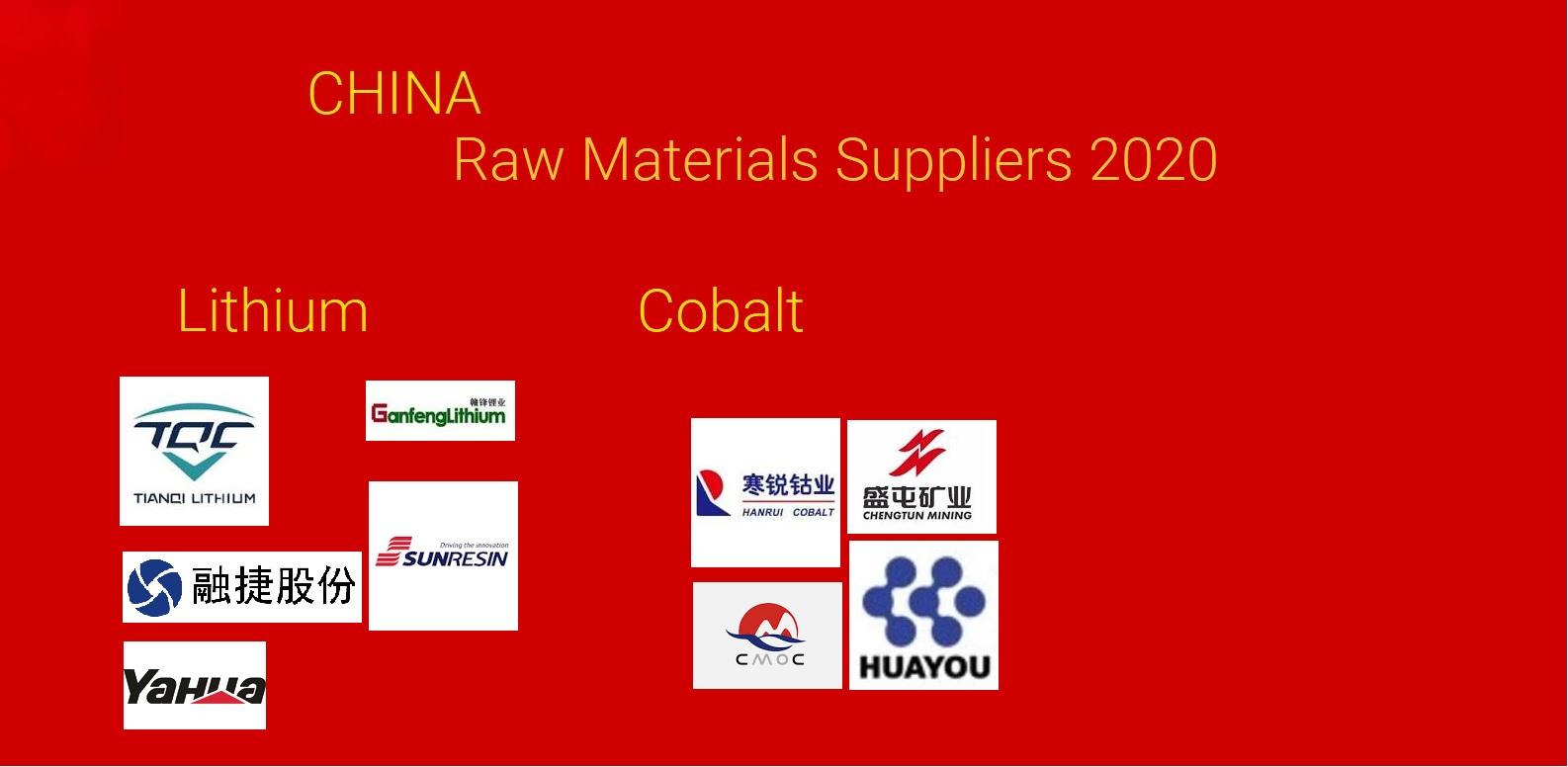 china raw materials