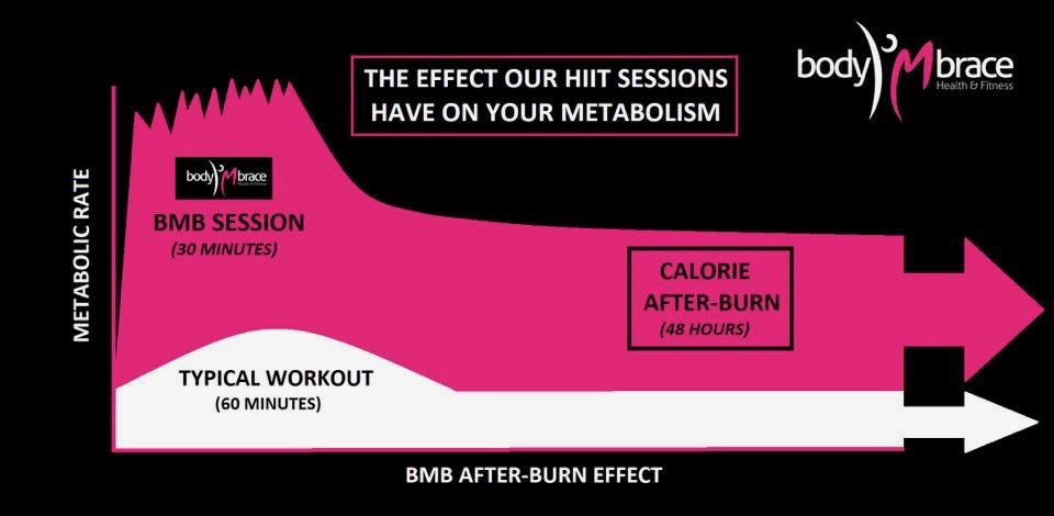 HIIT Vs Steady State Exercise