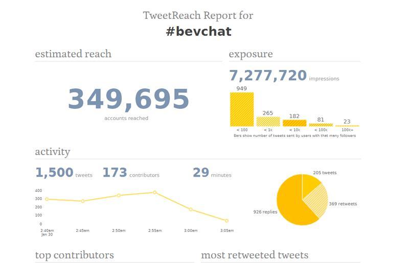 BevChat-Tweet-Reach