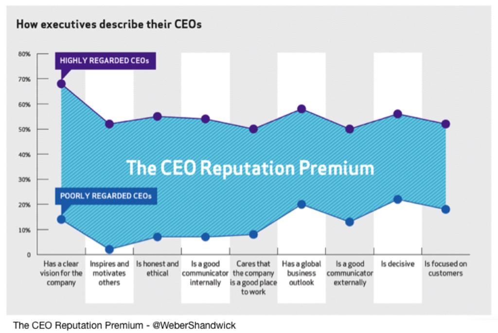CEO reputation Premium