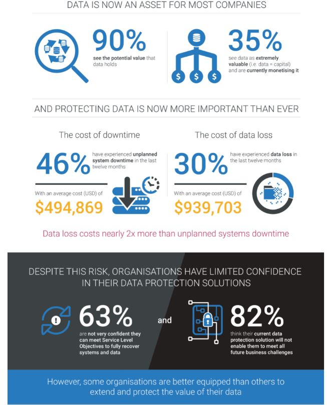 Dell EMC Global Data Protection Index reveals organisations scrambling for data protection solutions 3