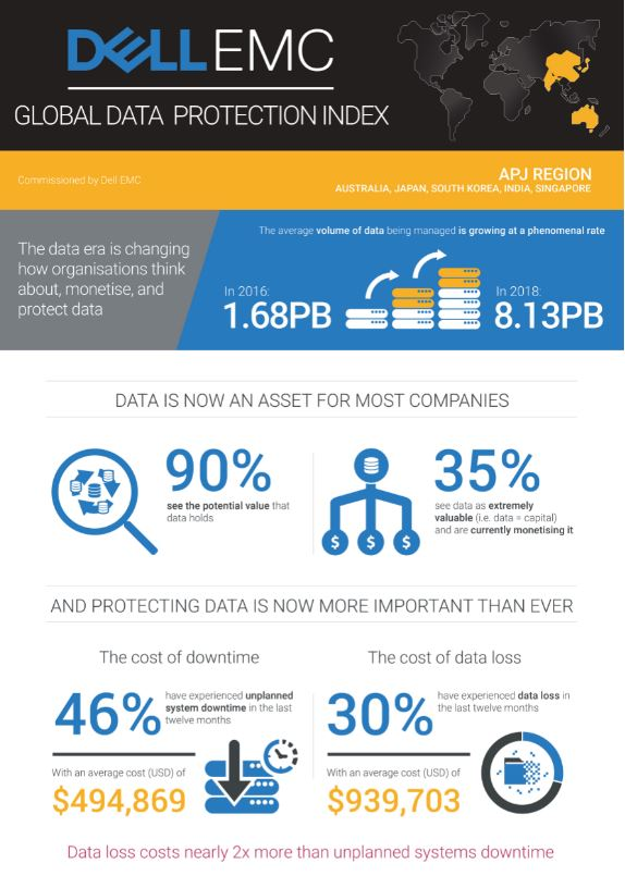 Dell EMC Global Data Protection Index reveals organisations scrambling for data protection solutions 2