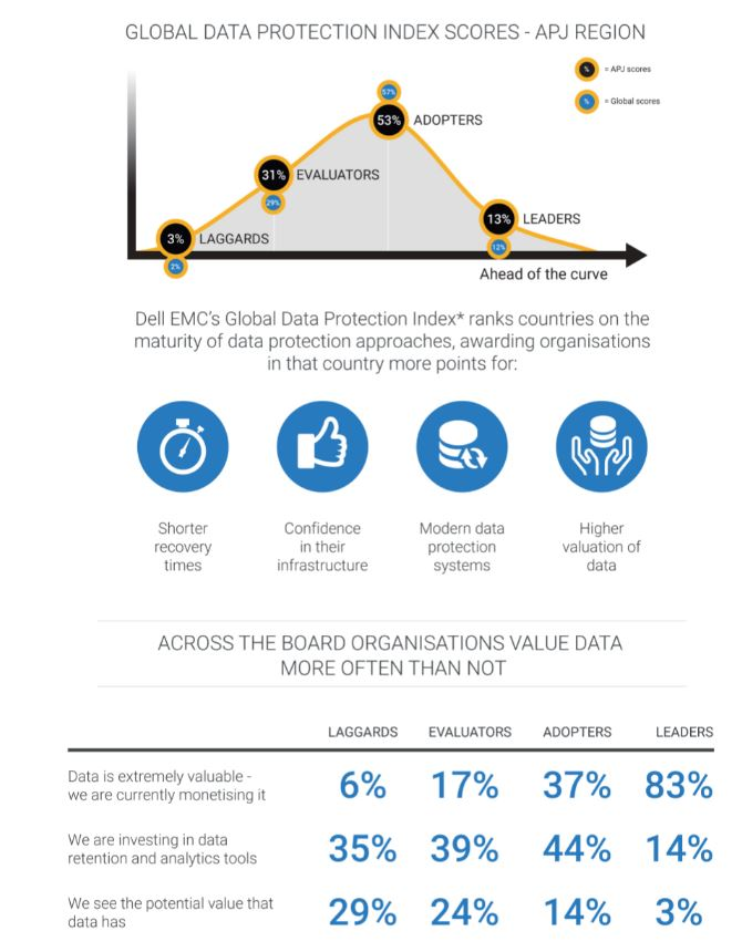 Dell EMC Global Data Protection Index reveals organisations scrambling for data protection solutions 4