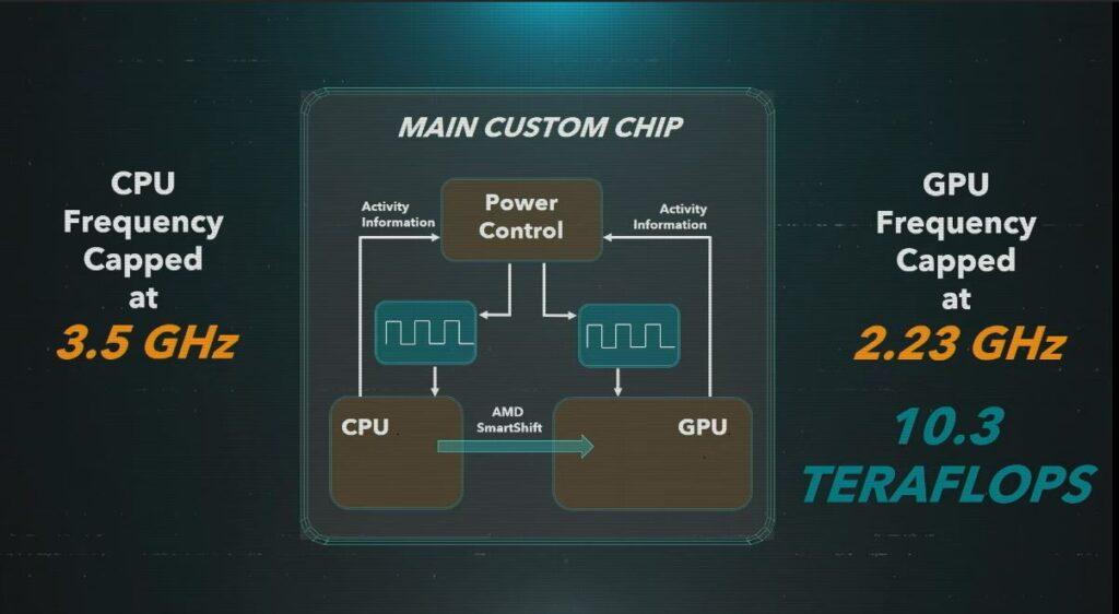 Playstation 5 custom CPU