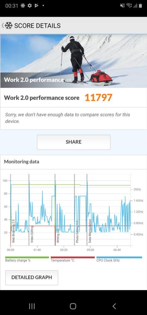 Samsung Galaxy Note20 Ultra 5G pcmark