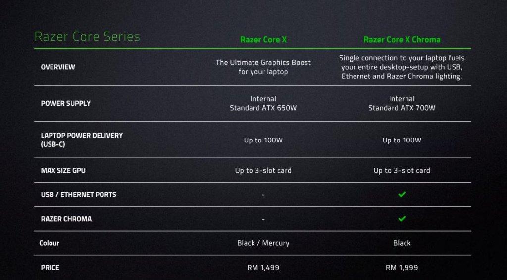 Razer Core X Chroma & Razer Core X prices