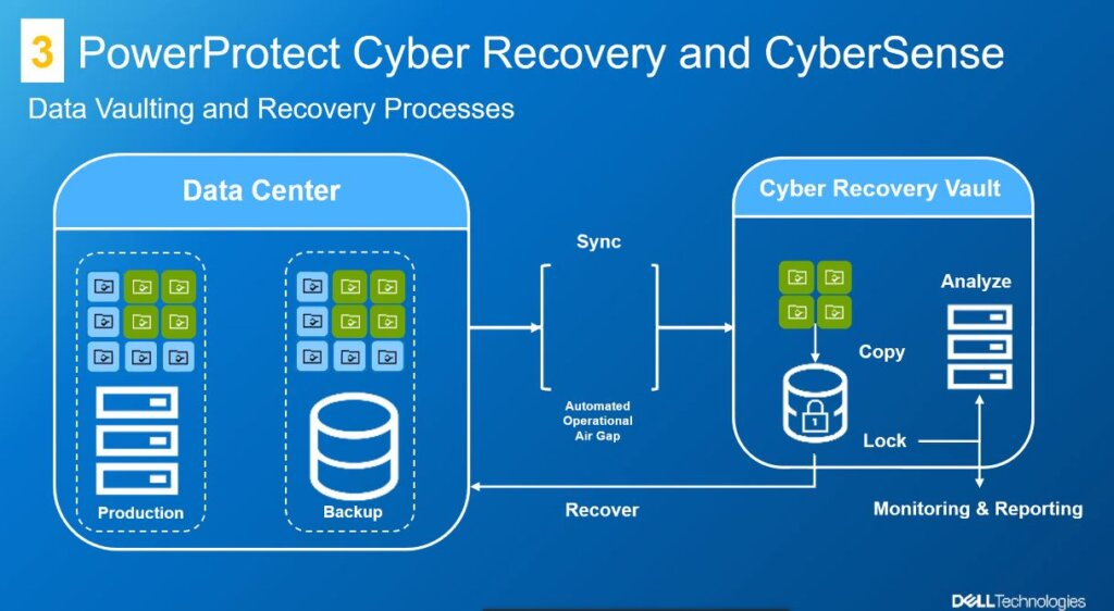 Dell EMC PowerProtect DP Series front cyber recovery