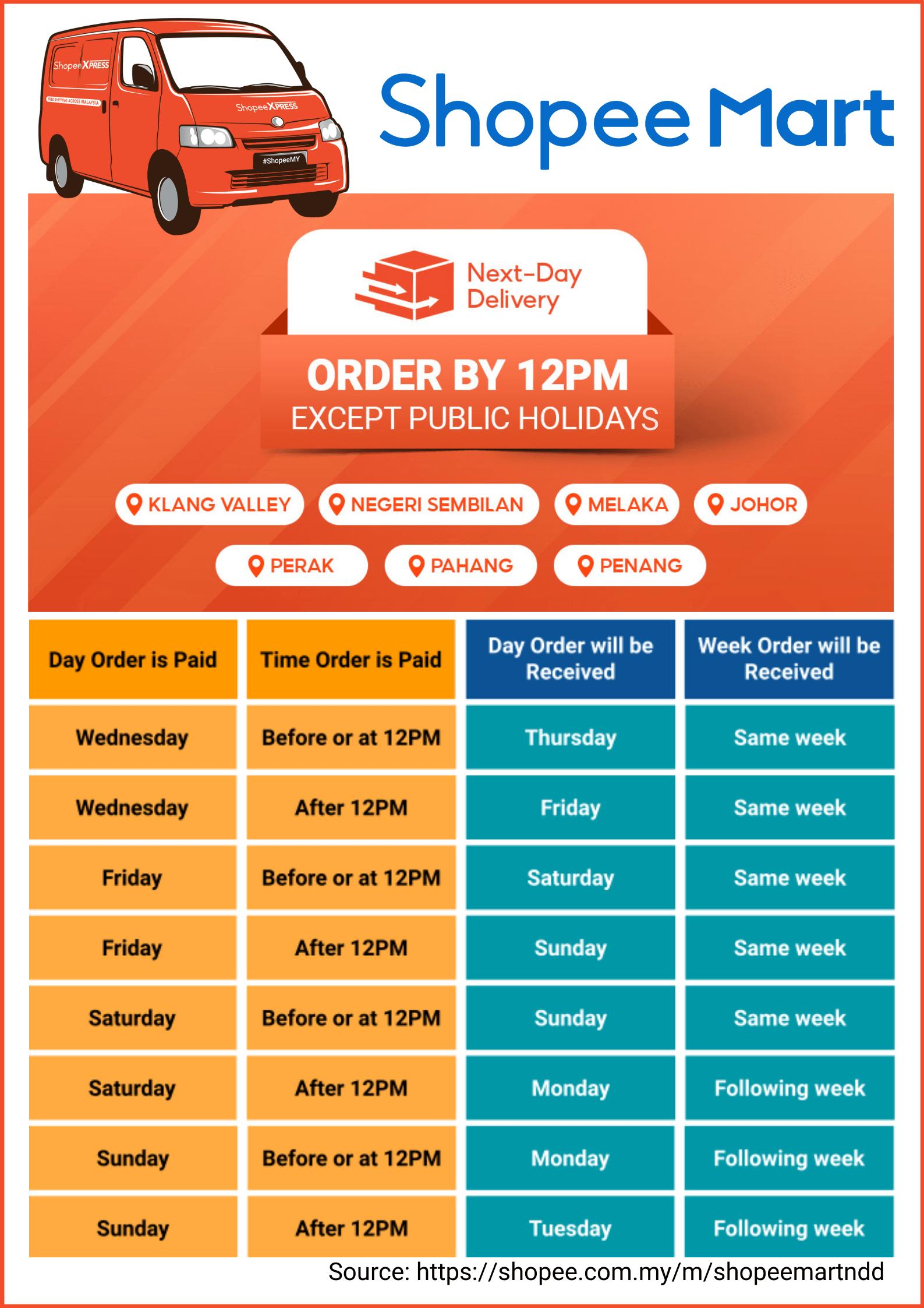 Shopee 3.3 Supermarket Sale details