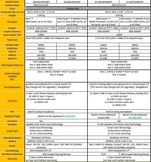 ROG Strix G15 & ROG Strix G17 Specifications