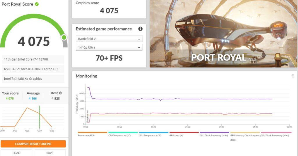 ASUS TUF Dash F15 FX516PM Review port royal