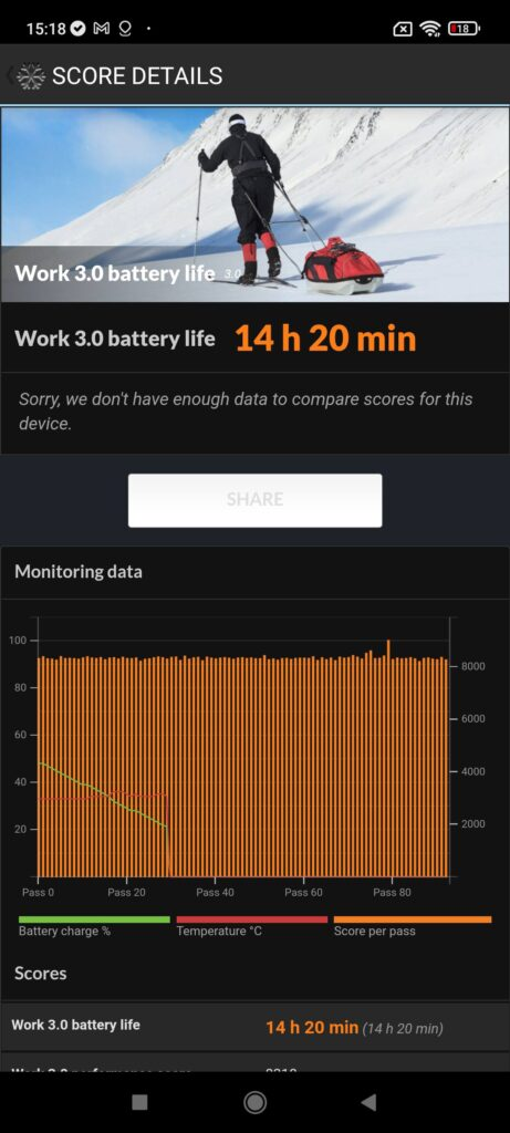 Xiaomi Redmi Note 10S Review battery life