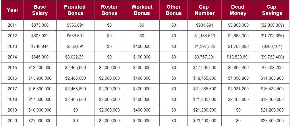 Kaepernick contract