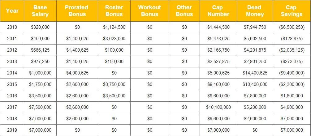 Pouncey's Contract
