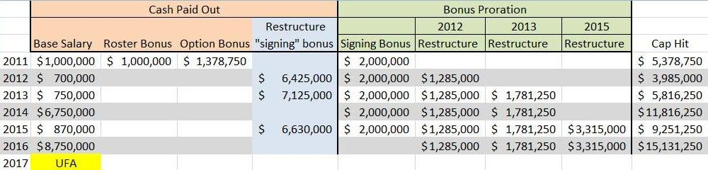 Timmons Cap Structure 2015