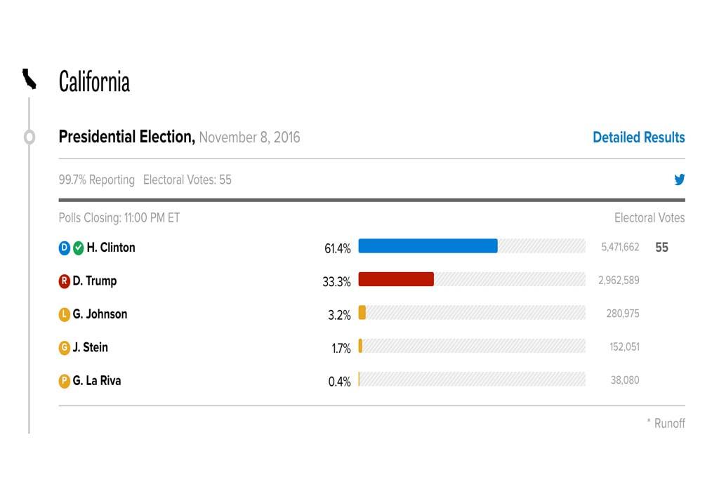 Resultado das eleições na Califórnia