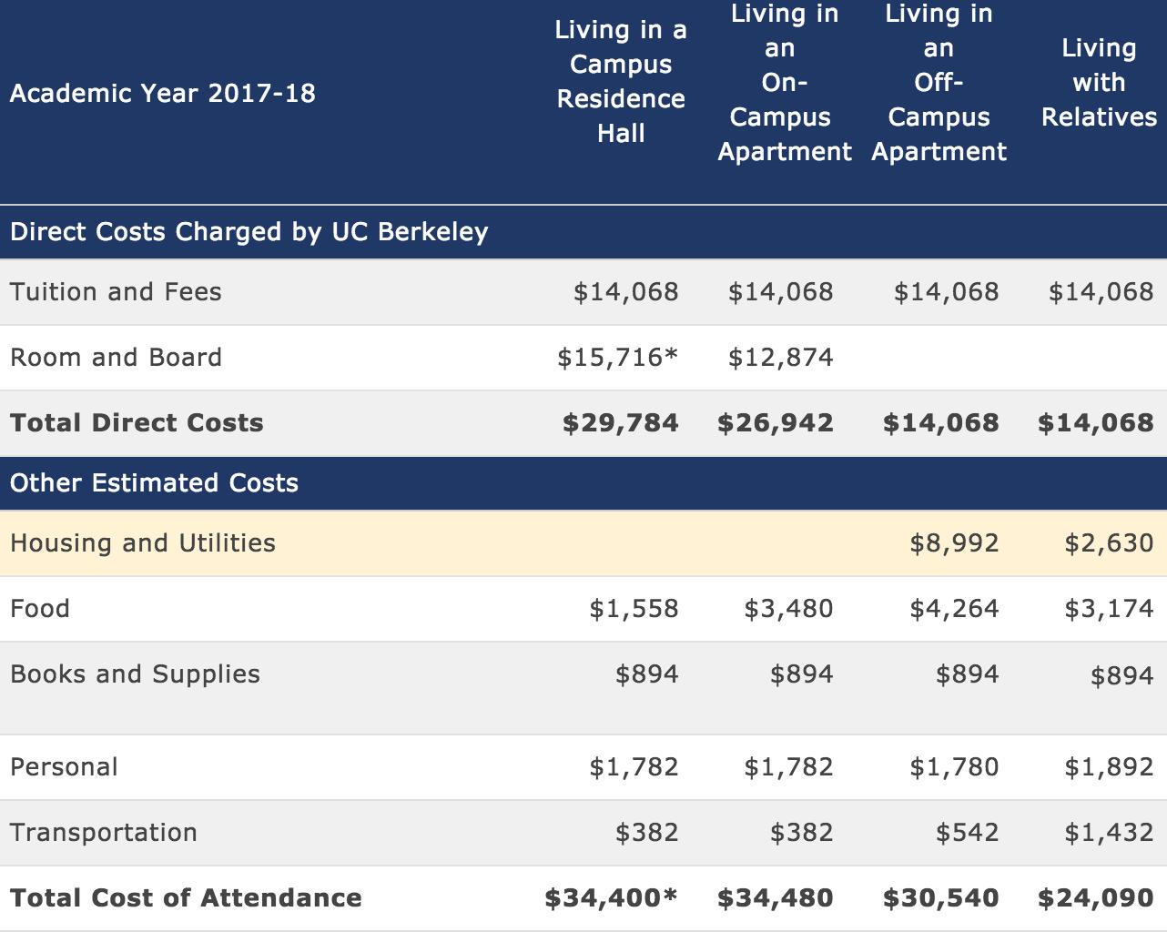 Custos de um ano acadêmico na Universidade da Califórnia