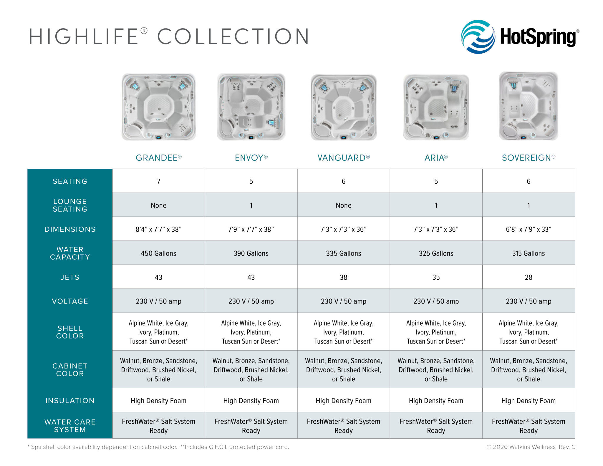 2020 Hot Spring Highlife Collection Comparison Chart1