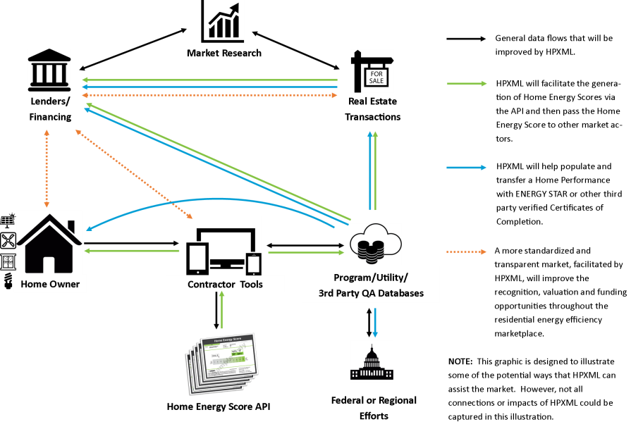 HPXML graphic