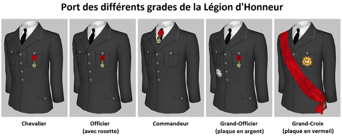 Grades of LoH