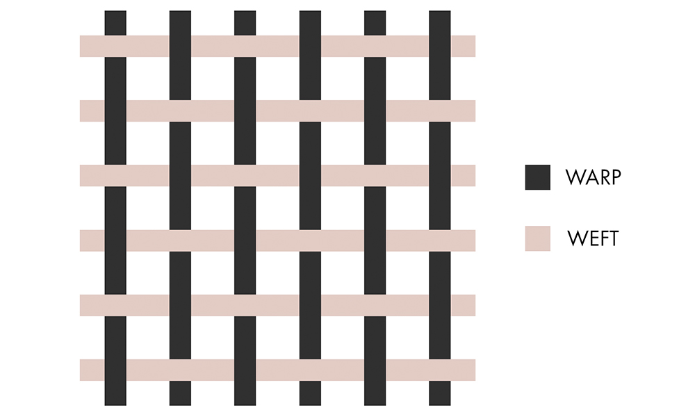 a diagram showing the warp and the weft concept | 6 Tapestry DIYs on Muezart's home-use loom