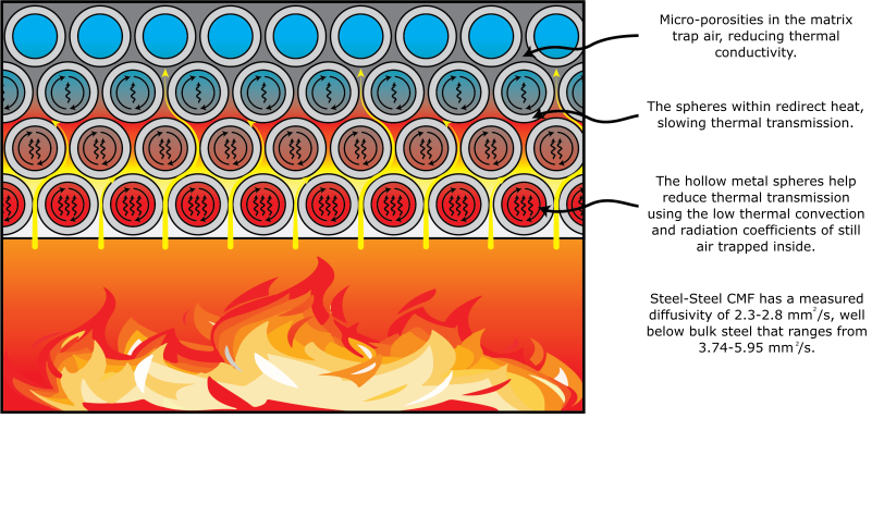 Thermal Protection - 2