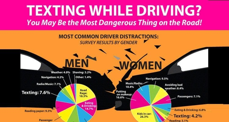 Press Release: New Survey Indicates Most US Drivers Are Aware Of The Dangers Of Texting And Driving Yet Many Do It Anyway
