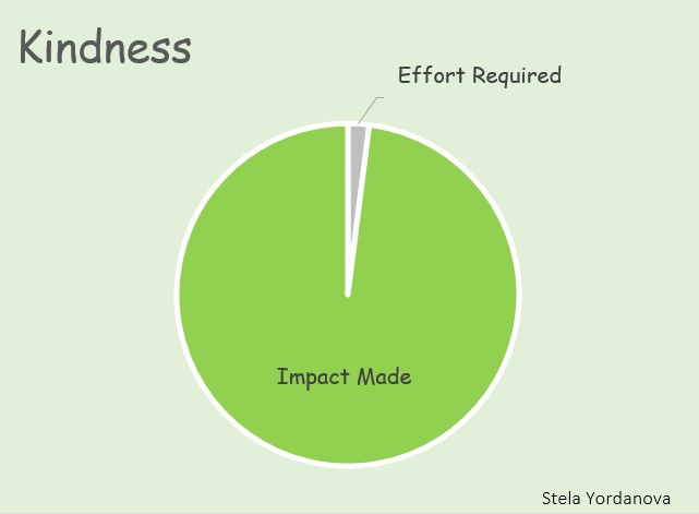 Kindness Concept Visualization Pie Chart