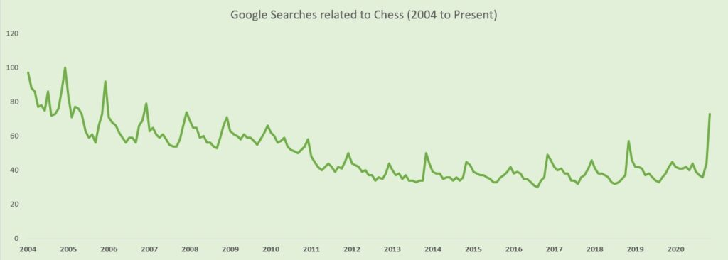 Google Trends Data Visualization - Chess searches over time