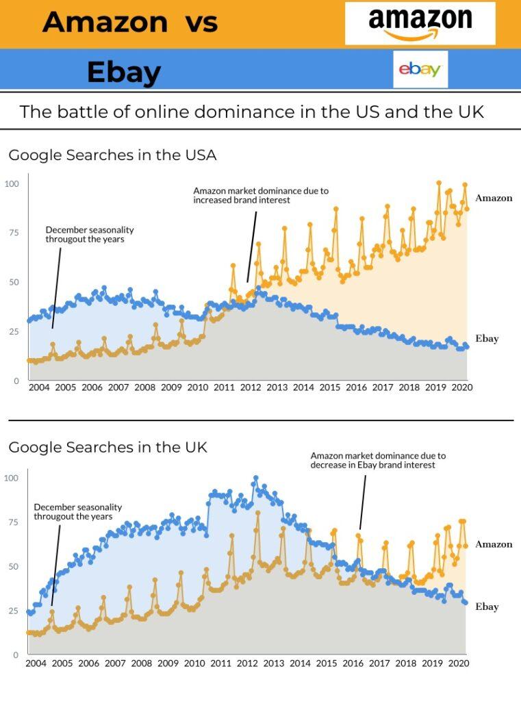 Google Trends Data Visualization - Amazon vs Ebay searches