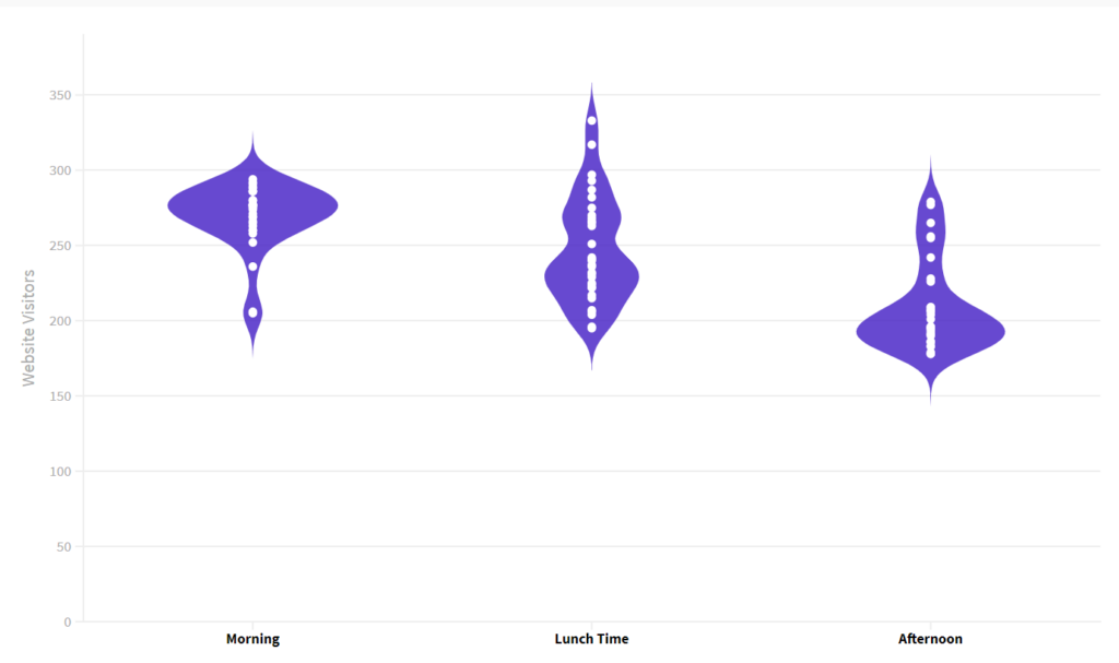 Violin plot example with y axis starting at 0