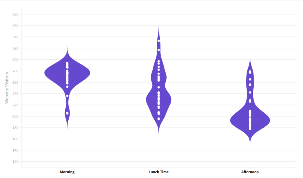 Violin Plot Example with y axis starting at 100