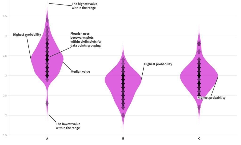 Violin Plot Interpretation - Violin Plot Anatomy