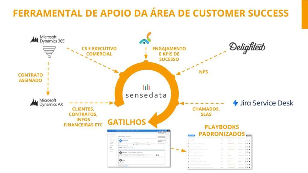 Sensedata no centro da operação de CS - resultados positivos de customer success
