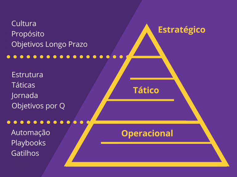 Gestão de sucesso do cliente - estratégia