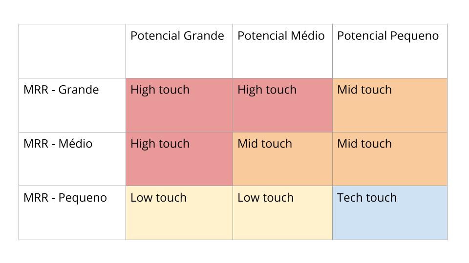 proximo-nivel-tipos-de-touch-customer-success
