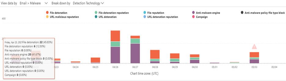 Understanding the Microsoft 365 Threat protection status report