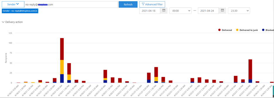Microsoft 365 Threat Explorer: Finding malicious emails