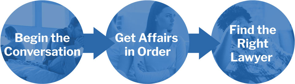 Begin the Conversation; Get Affairs in Order; Find the Right Lawyer